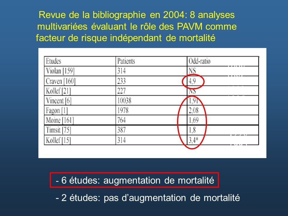 Revue de la bibliographie en 2004: 8 analyses multivariées évaluant le rôle des PAVM comme facteur de risque indépendant de mortalité
