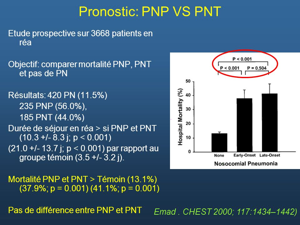 Pronostic: PNP VS PNT Etude prospective sur 3668 patients en réa