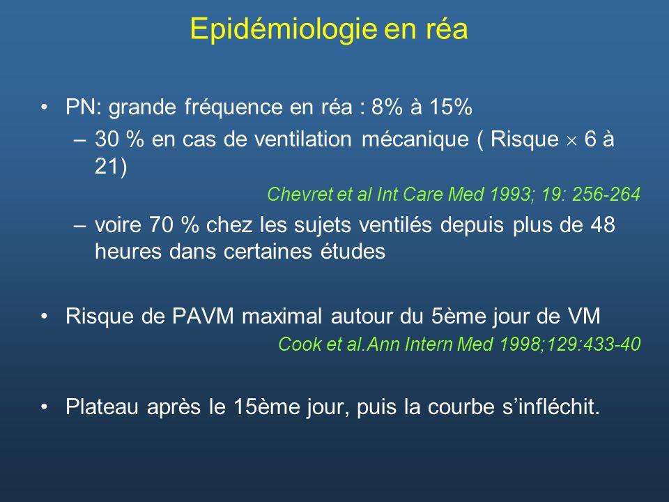 Epidémiologie en réa PN: grande fréquence en réa : 8% à 15%
