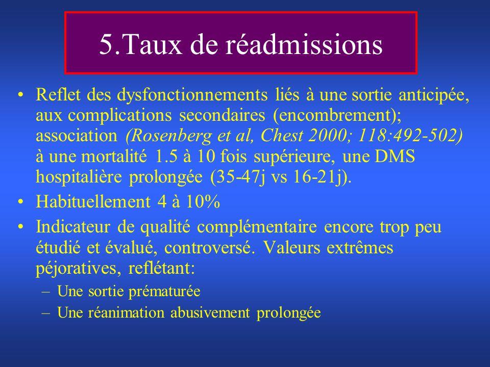 5.Taux de réadmissions
