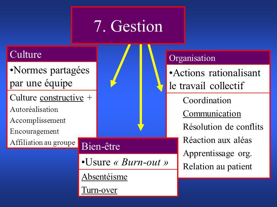 7. Gestion Culture Normes partagées par une équipe