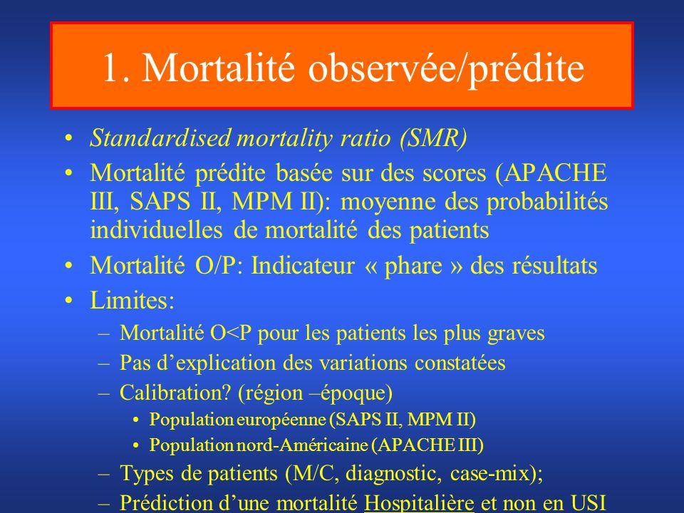 1. Mortalité observée/prédite