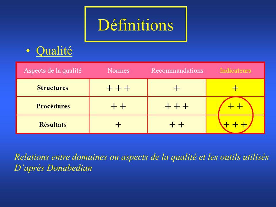Définitions Qualité + + + + + +