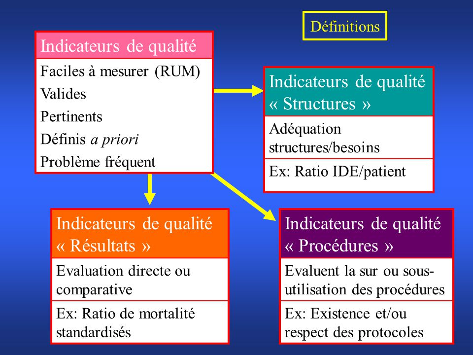 Indicateurs de qualité Indicateurs de qualité « Structures »
