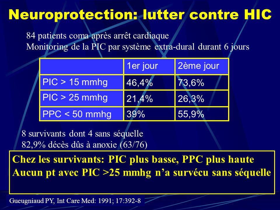 Neuroprotection: lutter contre HIC