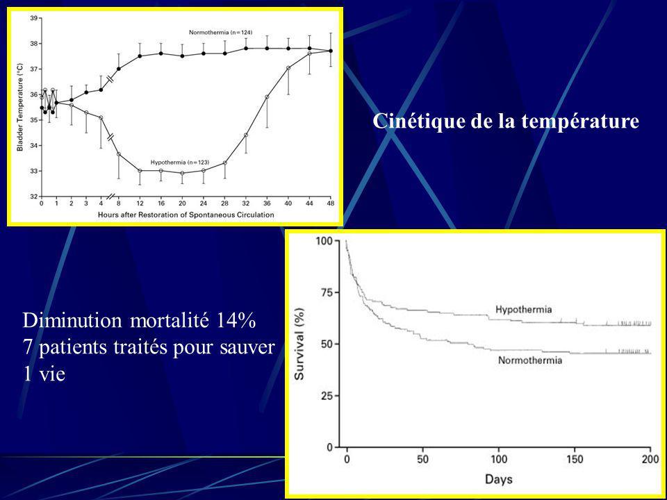 Cinétique de la température