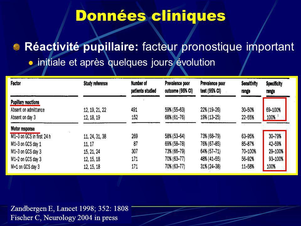 Données cliniques Réactivité pupillaire: facteur pronostique important