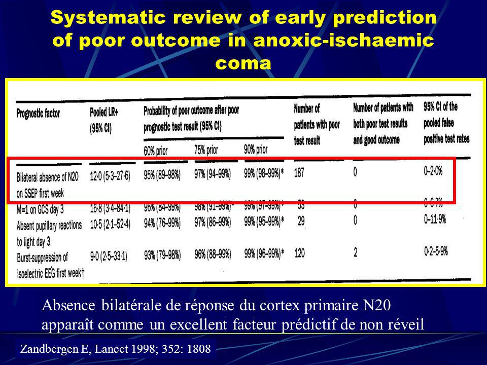 Systematic review of early prediction of poor outcome in anoxic-ischaemic coma