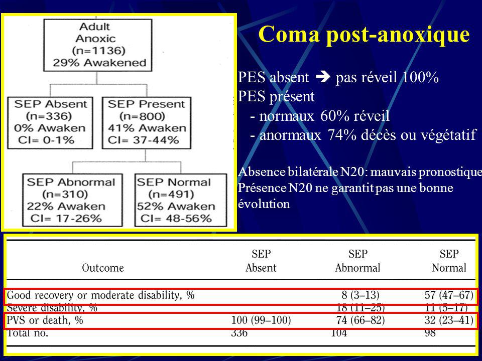 Coma post-anoxique PES absent  pas réveil 100% PES présent