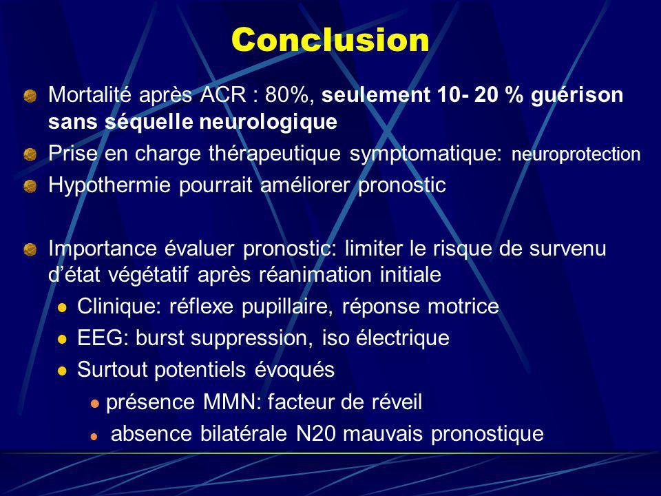 Conclusion Mortalité après ACR : 80%, seulement 10- 20 % guérison sans séquelle neurologique.