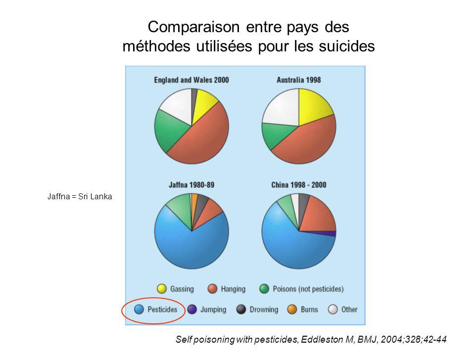 Comparaison entre pays des méthodes utilisées pour les suicides