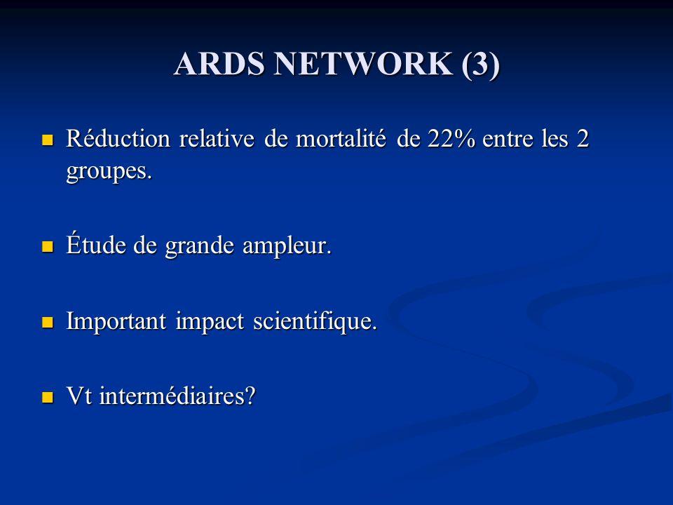 ARDS NETWORK (3) Réduction relative de mortalité de 22% entre les 2 groupes. Étude de grande ampleur.