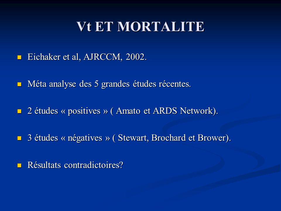 Vt ET MORTALITE Eichaker et al, AJRCCM, 2002.