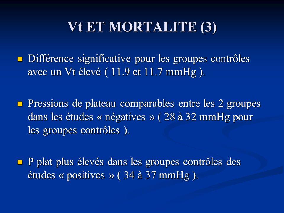 Vt ET MORTALITE (3) Différence significative pour les groupes contrôles avec un Vt élevé ( 11.9 et 11.7 mmHg ).