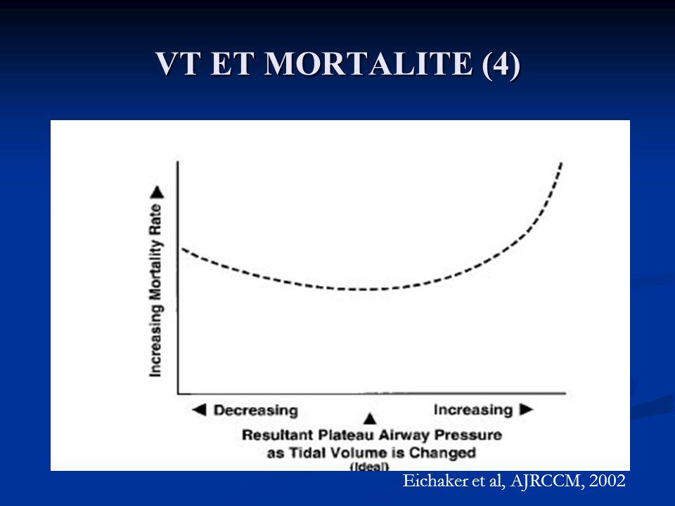 VT ET MORTALITE (4) Eichaker et al, AJRCCM, 2002