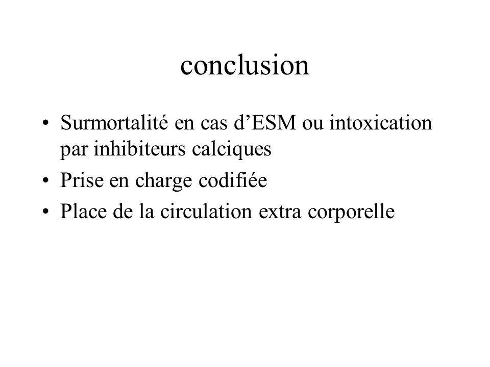 conclusion Surmortalité en cas d'ESM ou intoxication par inhibiteurs calciques. Prise en charge codifiée.