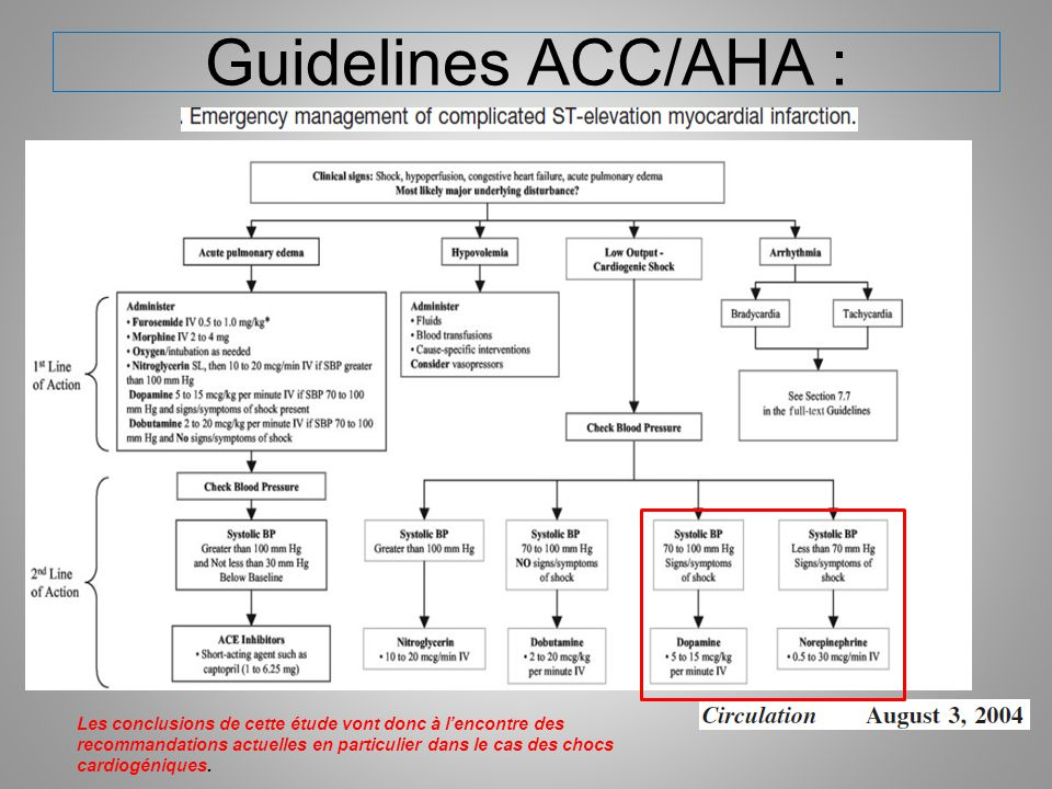Guidelines ACC/AHA :