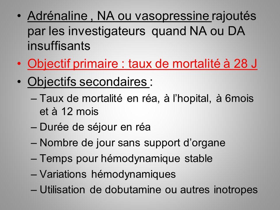 Objectif primaire : taux de mortalité à 28 J Objectifs secondaires :