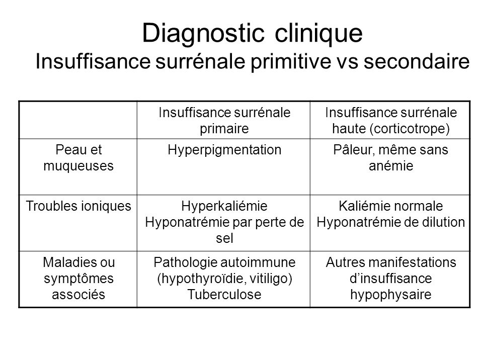 Diagnostic clinique Insuffisance surrénale primitive vs secondaire