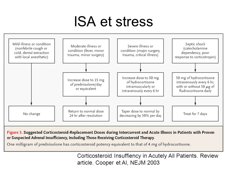 ISA et stress Corticosteroid Insuffiency in Acutely All Patients.