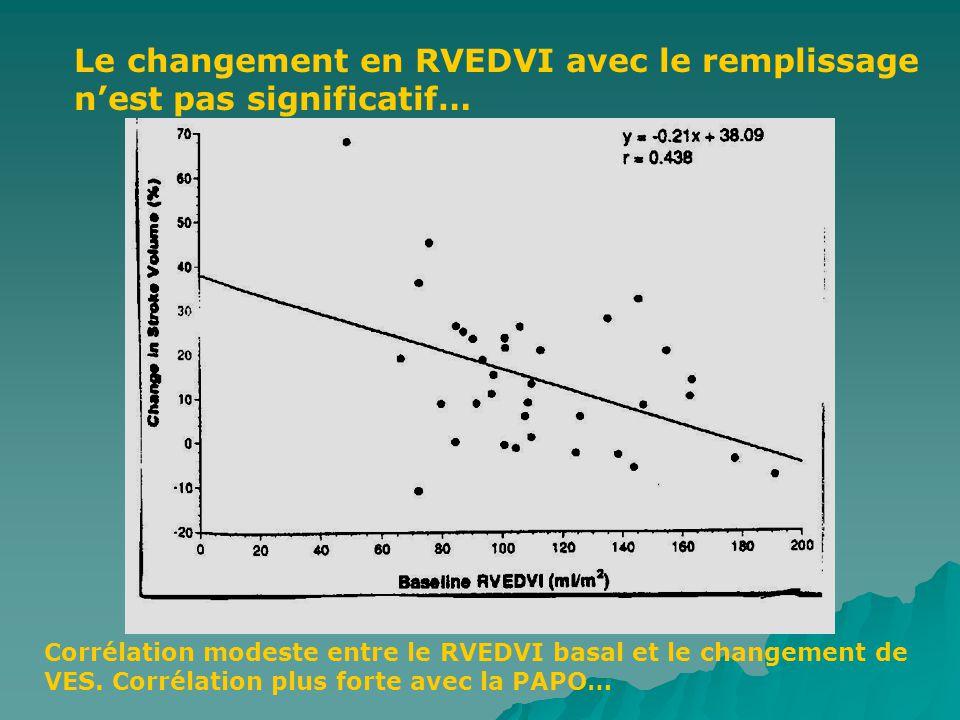 Le changement en RVEDVI avec le remplissage n'est pas significatif…