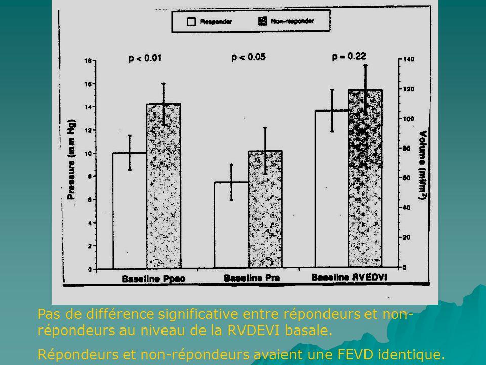 Pas de différence significative entre répondeurs et non-répondeurs au niveau de la RVDEVI basale.