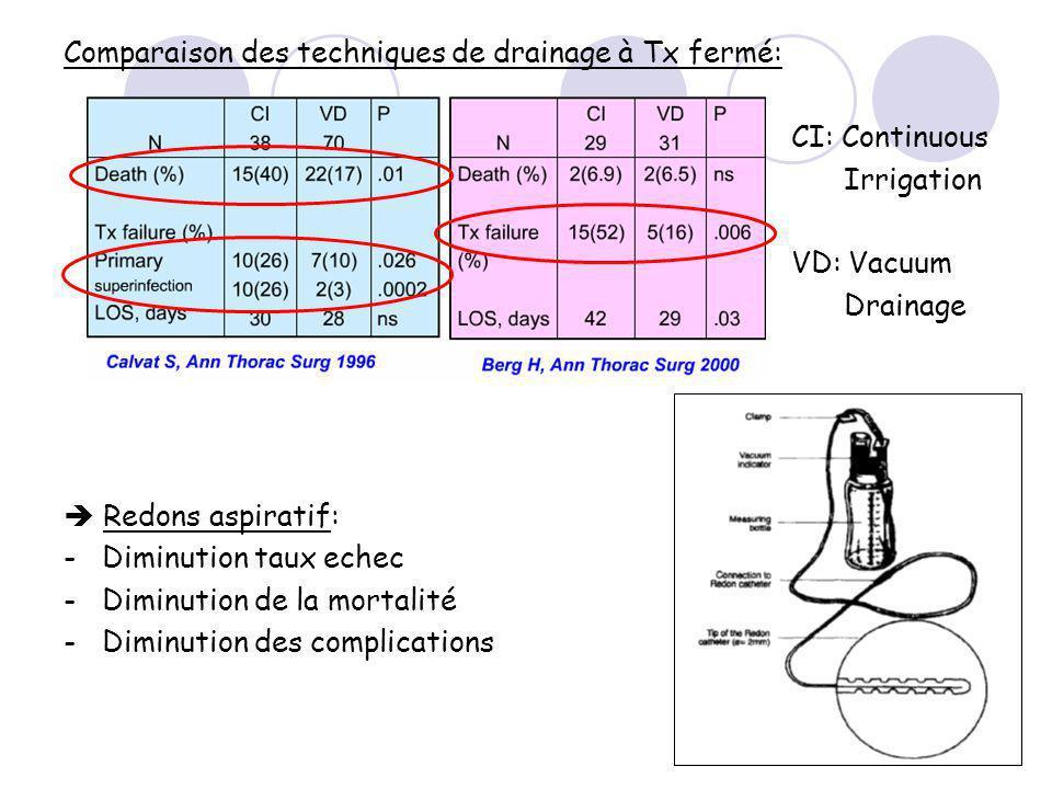 Comparaison des techniques de drainage à Tx fermé: