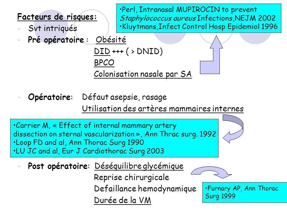 Pré opératoire : Obésité DID +++ ( > DNID) BPCO