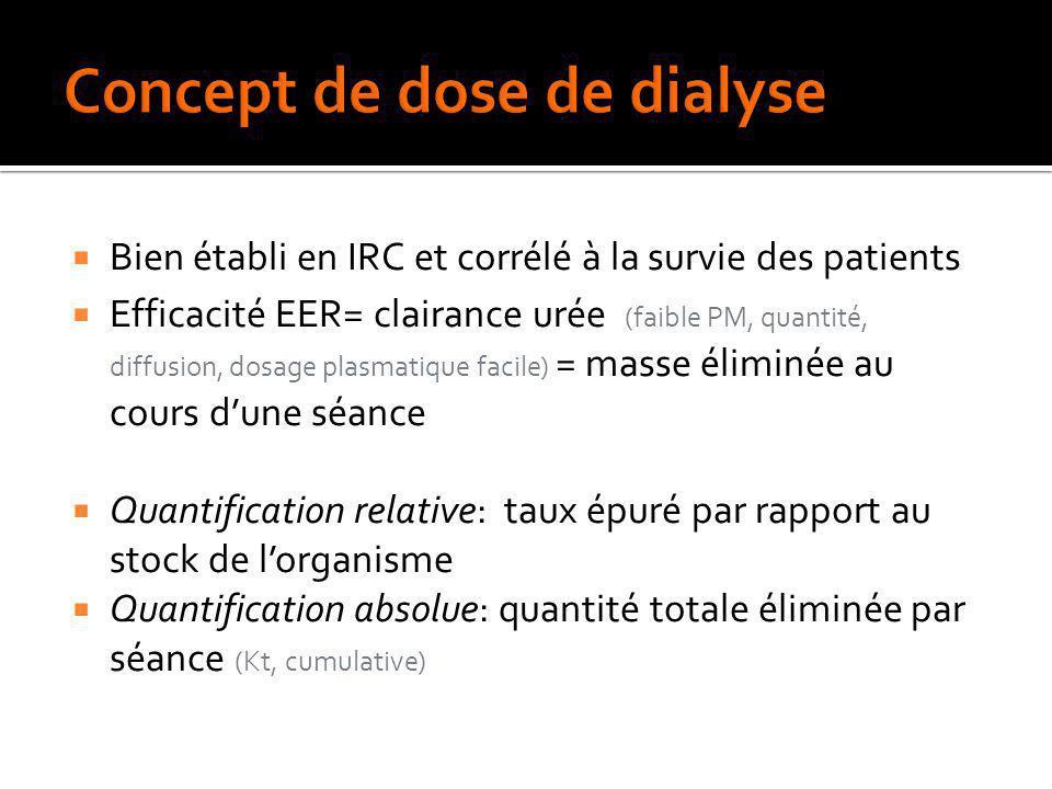 Concept de dose de dialyse