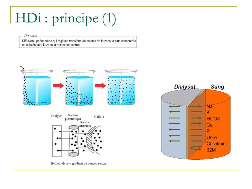 HDi : principe (1)