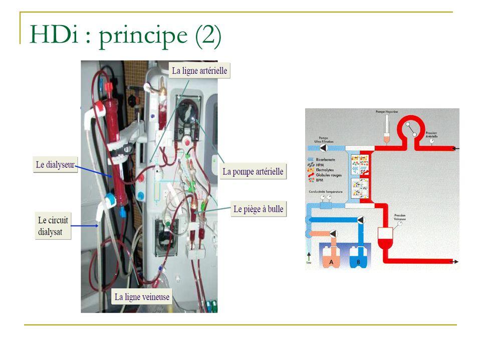 HDi : principe (2)