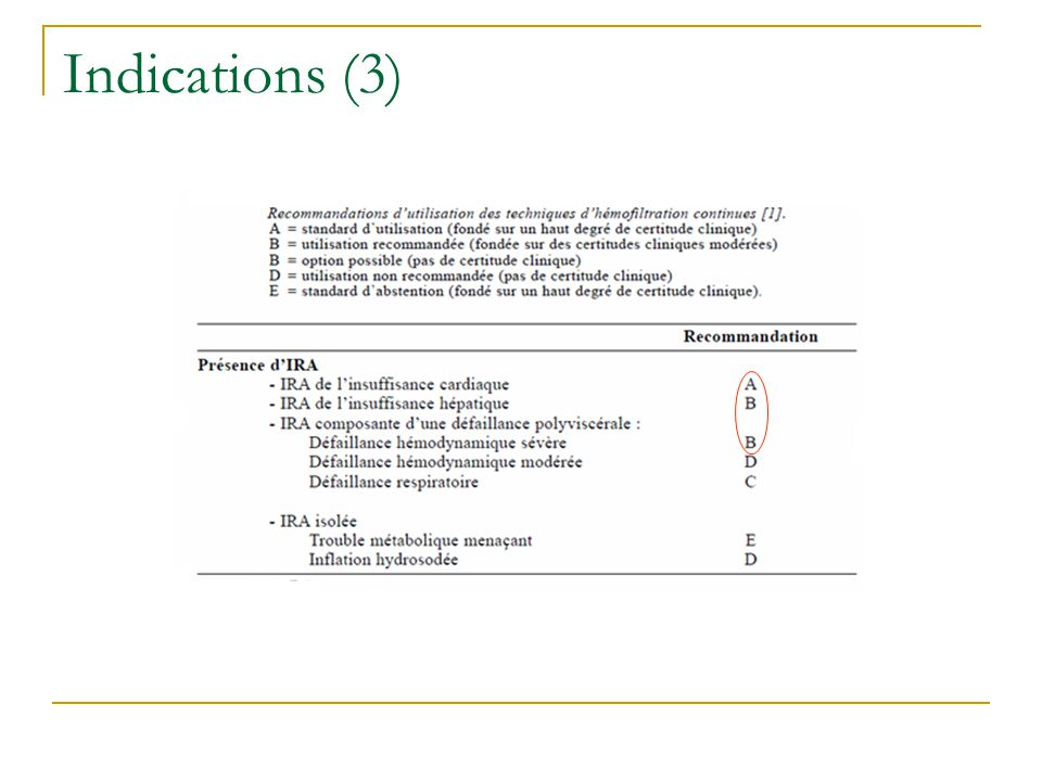 Indications (3)