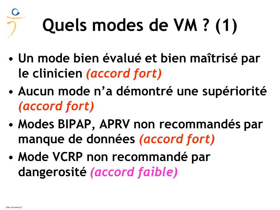 Quels modes de VM (1) Un mode bien évalué et bien maîtrisé par le clinicien (accord fort) Aucun mode n'a démontré une supériorité (accord fort)