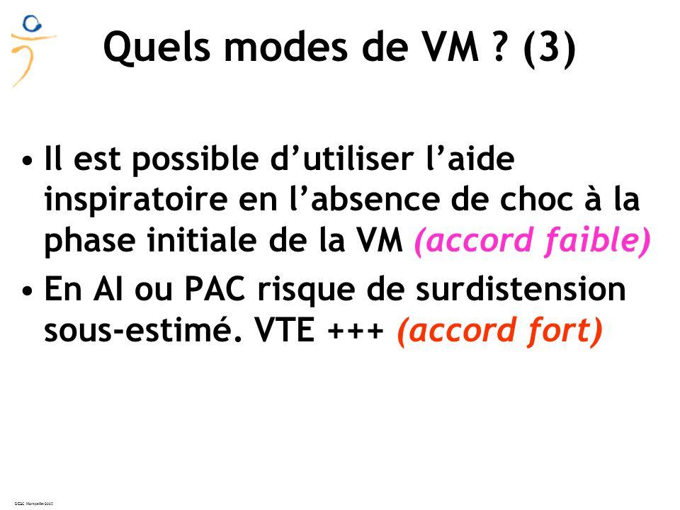 Quels modes de VM (3) Il est possible d'utiliser l'aide inspiratoire en l'absence de choc à la phase initiale de la VM (accord faible)