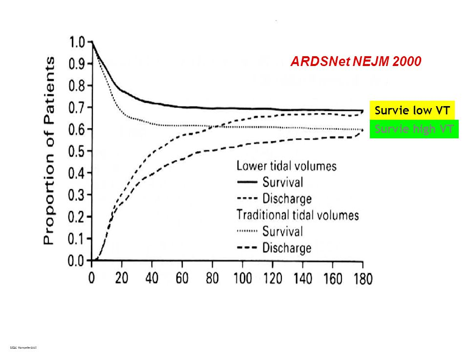 ARDSNet NEJM 2000 Survie low VT Survie high VT DESC Montpellier2005