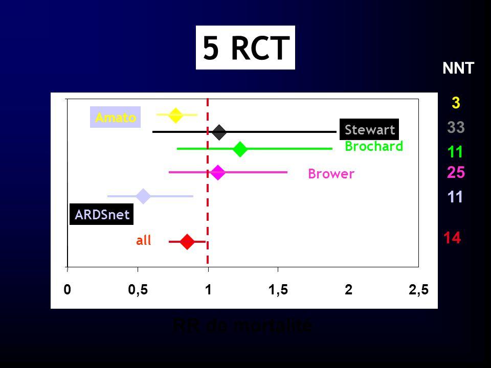 5 RCT RR de mortalité NNT 3 33 11 25 11 14 0,5 1 1,5 2 2,5 Amato