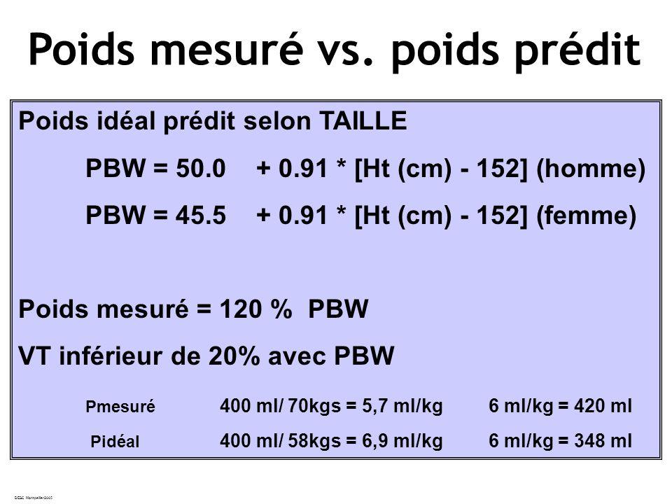 Poids mesuré vs. poids prédit