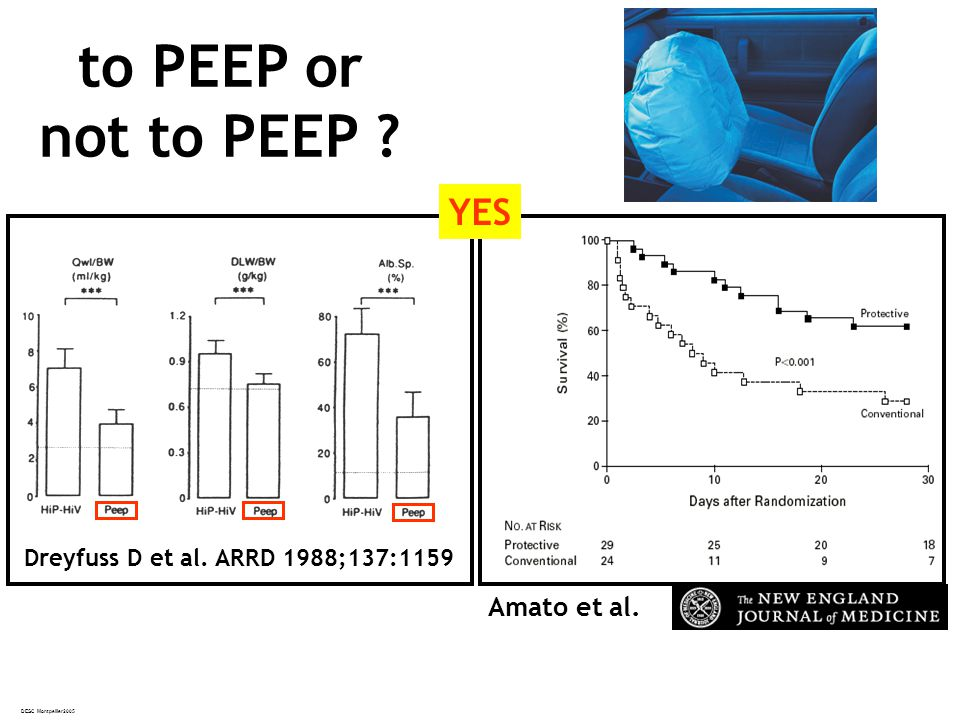 to PEEP or not to PEEP YES Amato et al.