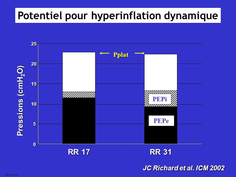 Potentiel pour hyperinflation dynamique