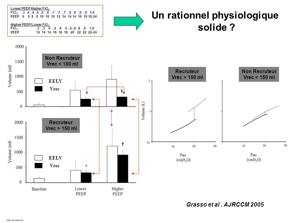 Un rationnel physiologique