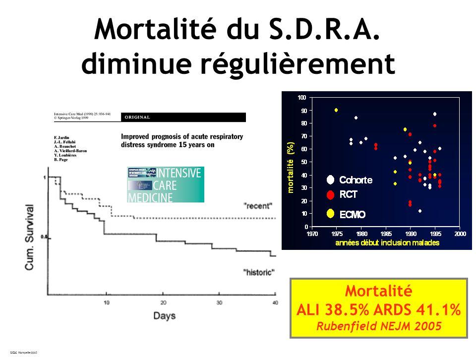 Mortalité du S.D.R.A. diminue régulièrement