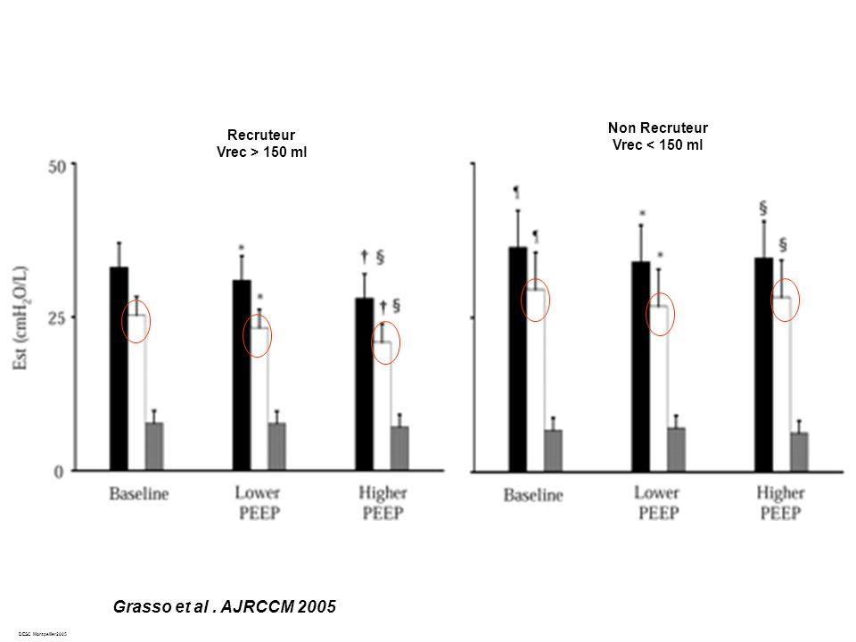 Grasso et al . AJRCCM 2005 Non Recruteur Recruteur Vrec < 150 ml
