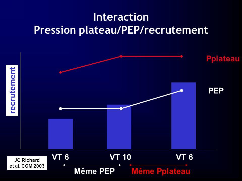 Interaction Pression plateau/PEP/recrutement
