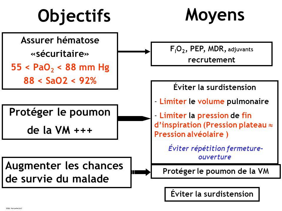 Moyens Objectifs Protéger le poumon de la VM +++ Augmenter les chances
