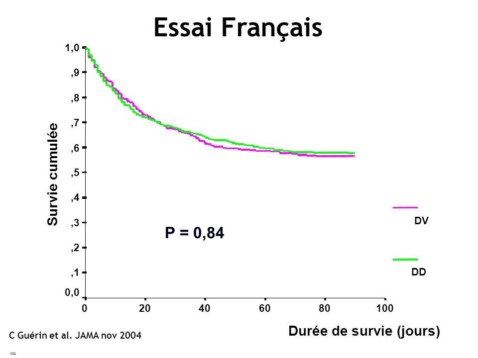 Essai Français P = 0,84 Survie cumulée Durée de survie (jours) 1,0 ,9