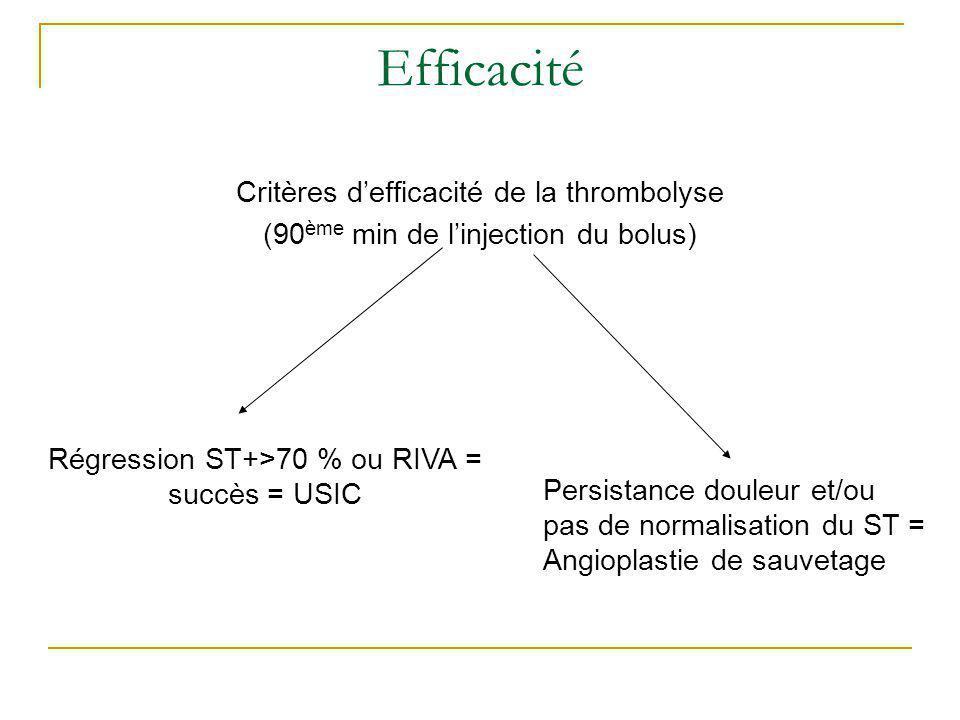 Efficacité Critères d'efficacité de la thrombolyse