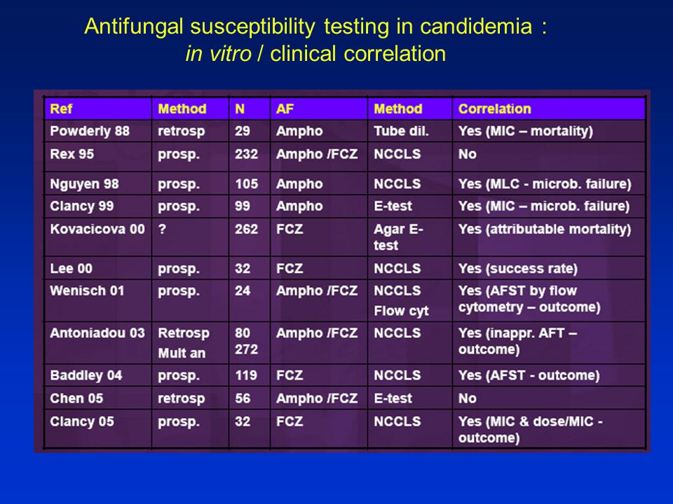 Antifungal susceptibility testing in candidemia :