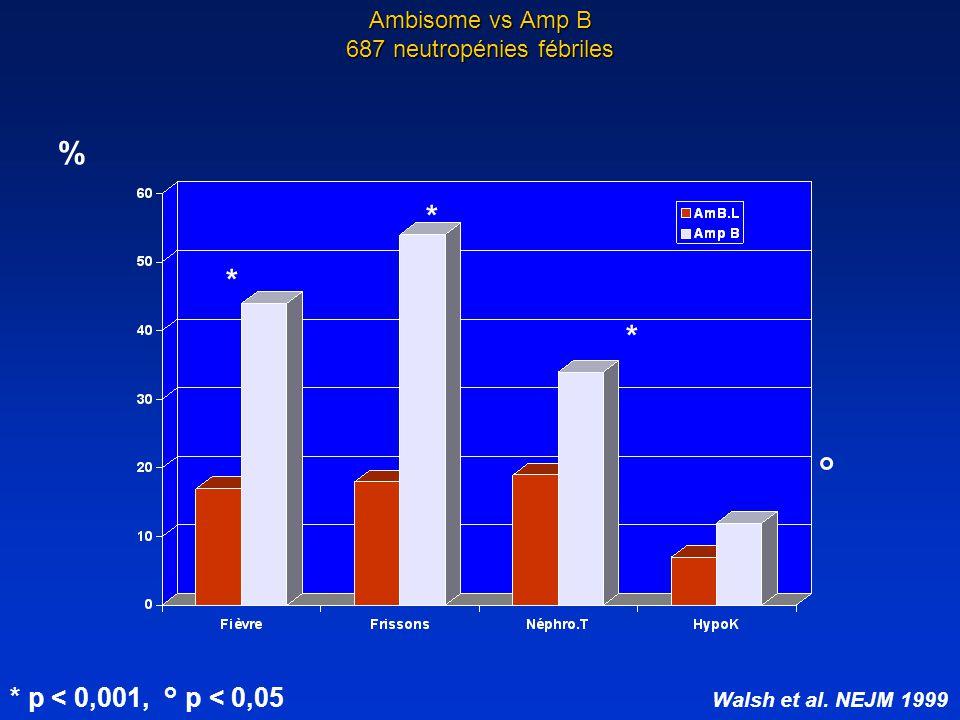 Ambisome vs Amp B 687 neutropénies fébriles