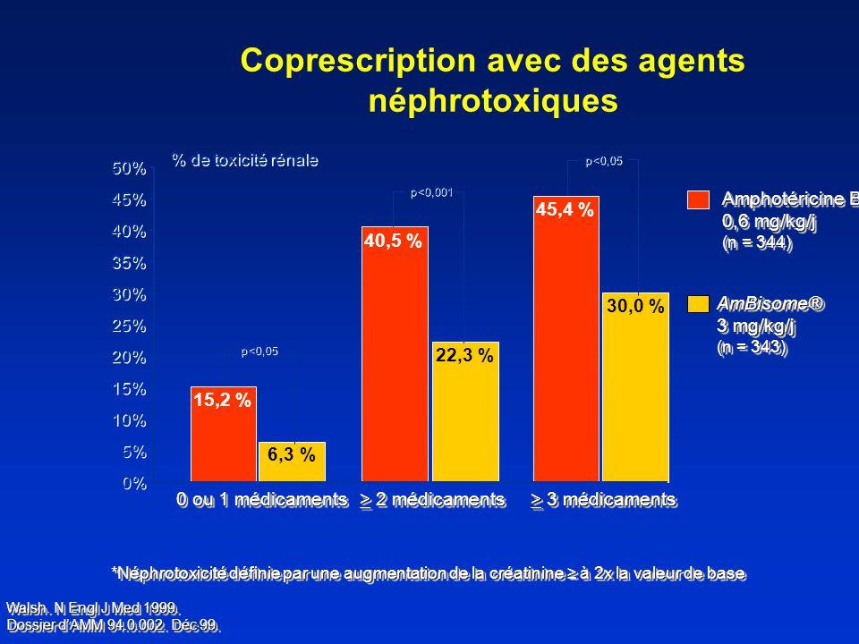 Coprescription avec des agents néphrotoxiques