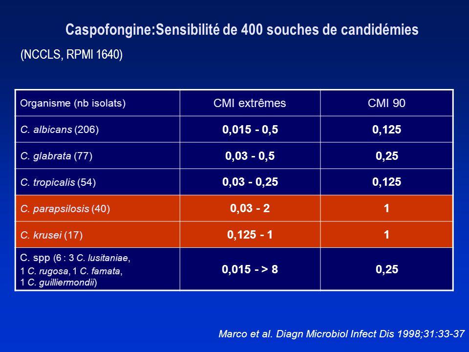 Caspofongine:Sensibilité de 400 souches de candidémies